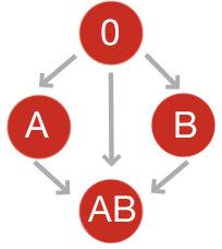 blodgrupp 0 positiv