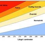 Räkna ut ditt BMI
