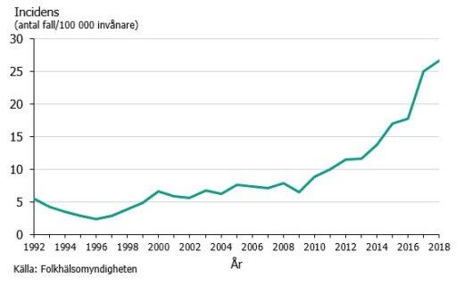 Gonorréincidens i Sverige under åren 1992–2018
