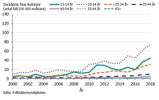 Gonorréincidens hos kvinnor och åldersgrupp under åren 2000–2018