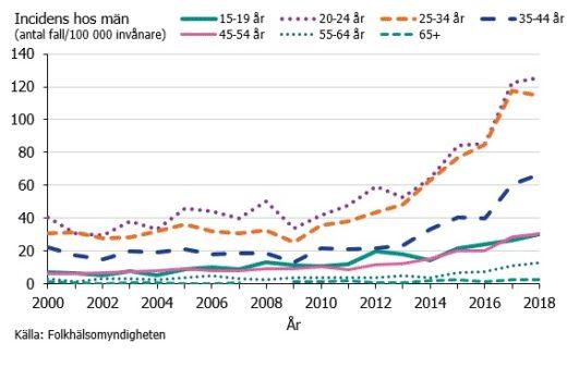 Gonorréincidens hos män och åldersgrupp under åren 2000–2018.