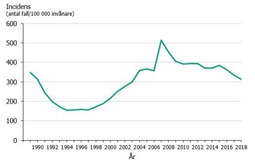 Graf över Klamydiaincidens i Sverige under åren 1989–2018