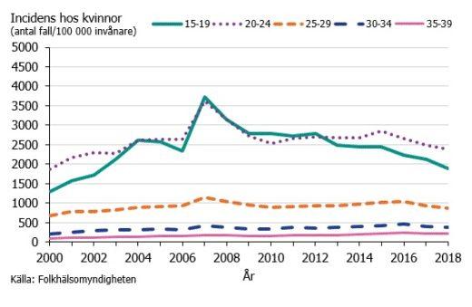 Klamydiaincidens hos kvinnor per åldersgrupp under åren 2000–2018.