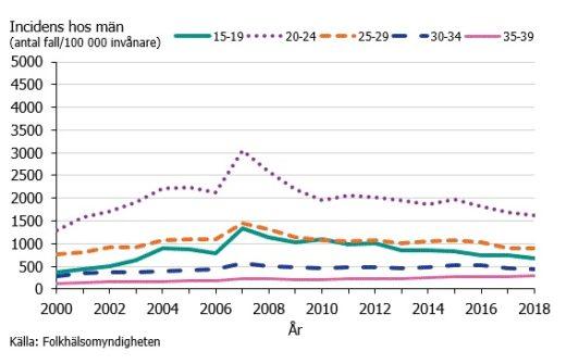 Klamydiaincidens hos män per åldersgrupp under åren 2000–2018.