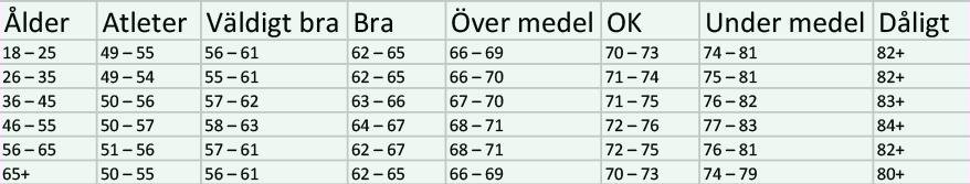 Tabell som visar hur sund din vilopuls är beroende på hur gammal du är.
