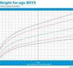Ditt barns viktkurva