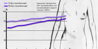 aggressiv bröstcancer symtom
