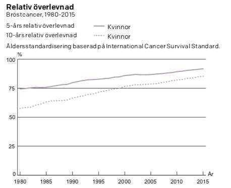 spridd bröstcancer överlevnad