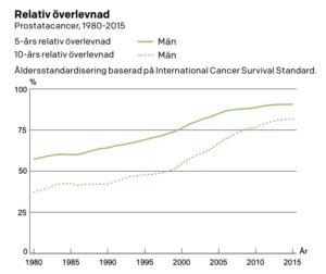 Prostatacancer prognos